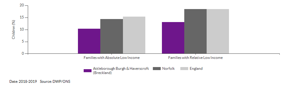 Percentage of children in low income families for Attleborough Burgh & Haverscroft (Breckland) for 2018-2019