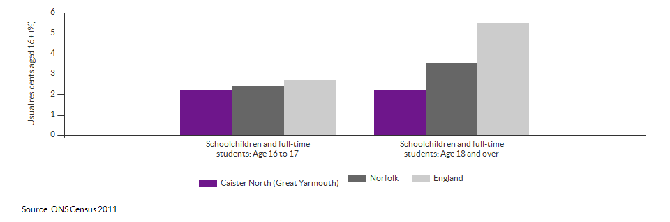 Schoolchildren and students in Caister North (Great Yarmouth) for 2011