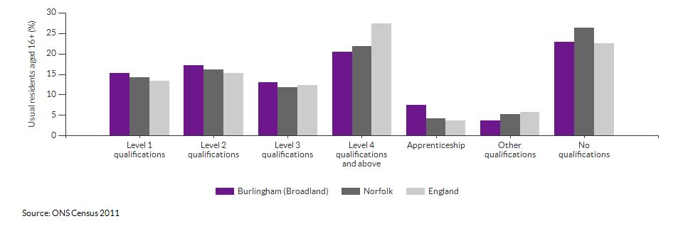 Highest level qualification achieved for Burlingham (Broadland) for 2011