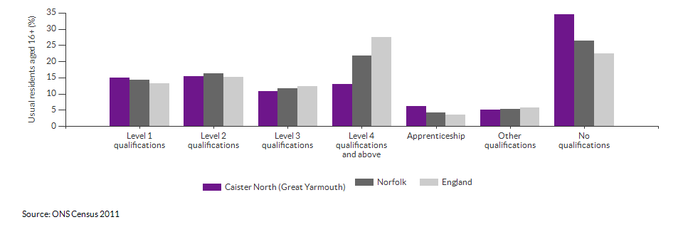 Highest level qualification achieved for Caister North (Great Yarmouth) for 2011