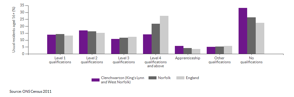Highest level qualification achieved for Clenchwarton (King's Lynn and West Norfolk) for 2011