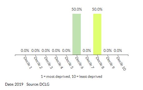 Proportion of LSOAs in Burlingham (Broadland) by IDACI Decile