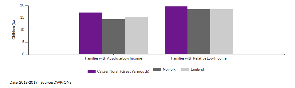 Percentage of children in low income families for Caister North (Great Yarmouth) for 2018-2019