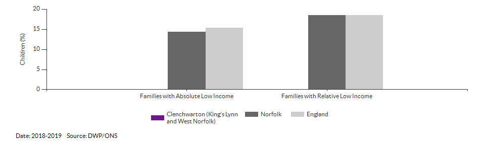 Percentage of children in low income families for Clenchwarton (King's Lynn and West Norfolk) for 2018-2019