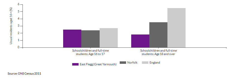 Schoolchildren and students in East Flegg (Great Yarmouth) for 2011