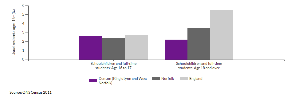 Schoolchildren and students in Denton (King's Lynn and West Norfolk) for 2011