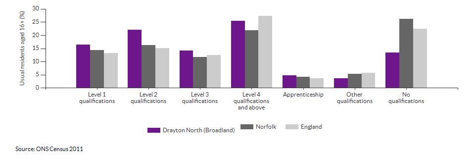 Highest level qualification achieved for Drayton North (Broadland) for 2011