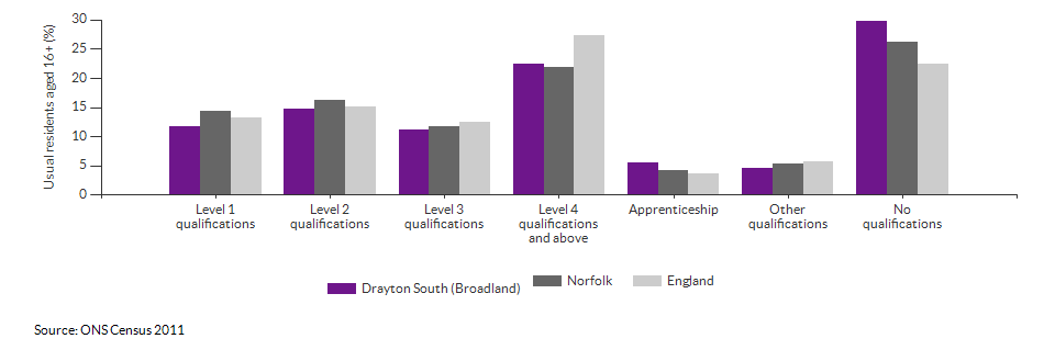 Highest level qualification achieved for Drayton South (Broadland) for 2011