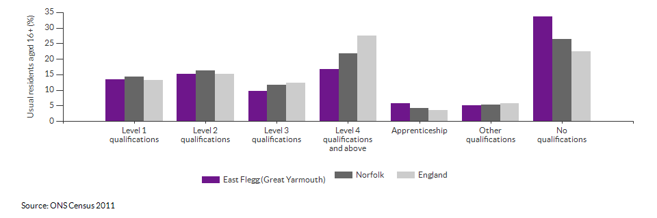 Highest level qualification achieved for East Flegg (Great Yarmouth) for 2011