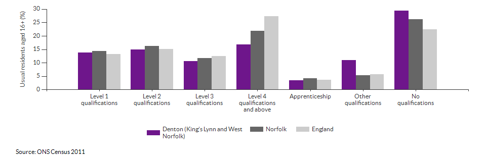 Highest level qualification achieved for Denton (King's Lynn and West Norfolk) for 2011