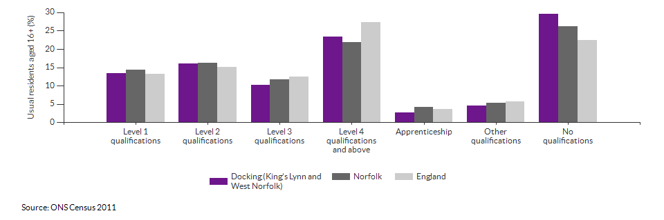 Highest level qualification achieved for Docking (King's Lynn and West Norfolk) for 2011