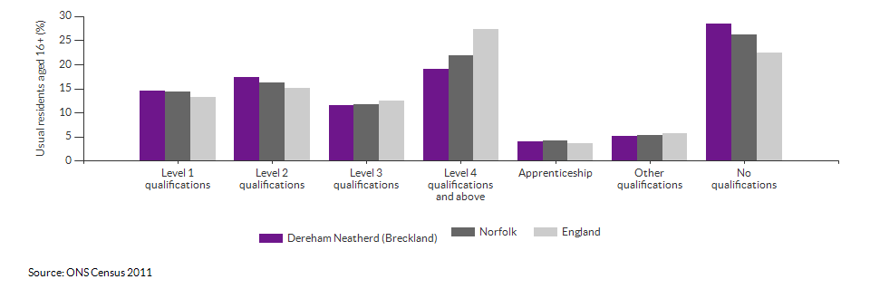 Highest level qualification achieved for Dereham Neatherd (Breckland) for 2011