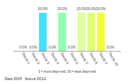 Proportion of LSOAs in Denton (King's Lynn and West Norfolk) by IDACI Decile