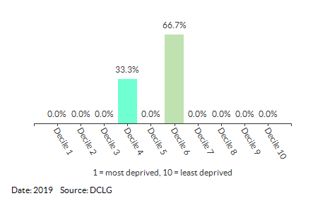 Proportion of LSOAs in Dersingham (King's Lynn and West Norfolk) by IDACI Decile