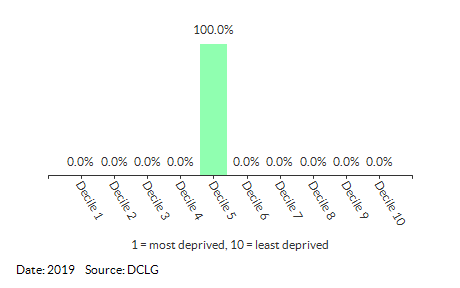 Proportion of LSOAs in Docking (King's Lynn and West Norfolk) by IDACI Decile