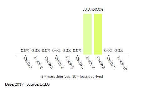 Proportion of LSOAs in Easton (South Norfolk) by IDACI Decile