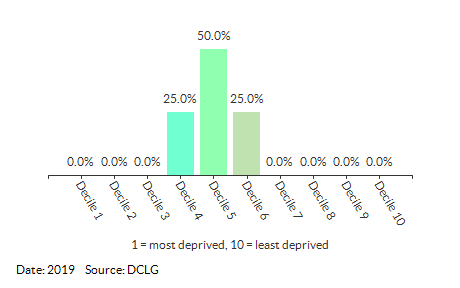 Proportion of LSOAs in Dereham Neatherd (Breckland) by IDACI Decile
