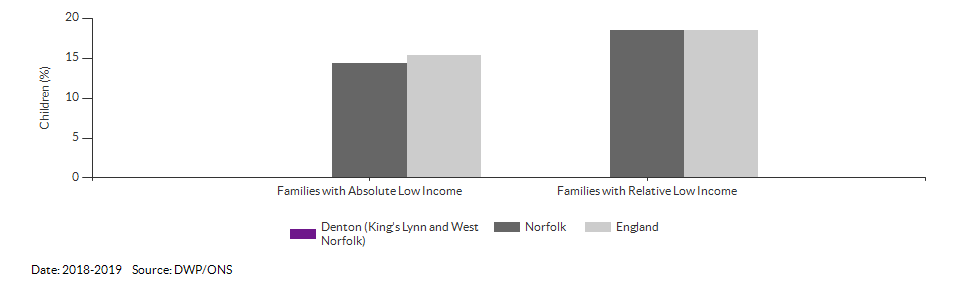 Percentage of children in low income families for Denton (King's Lynn and West Norfolk) for 2018-2019