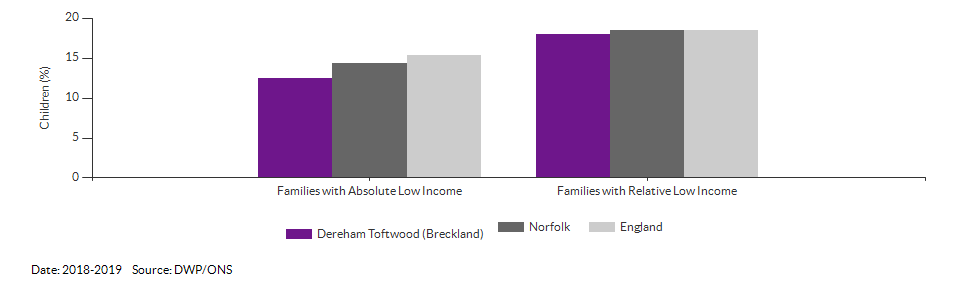 Percentage of children in low income families for Dereham Toftwood (Breckland) for 2018-2019