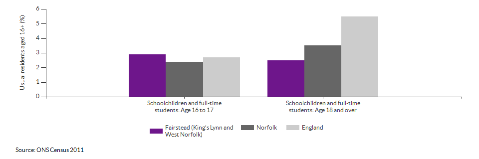 Schoolchildren and students in Fairstead (King's Lynn and West Norfolk) for 2011