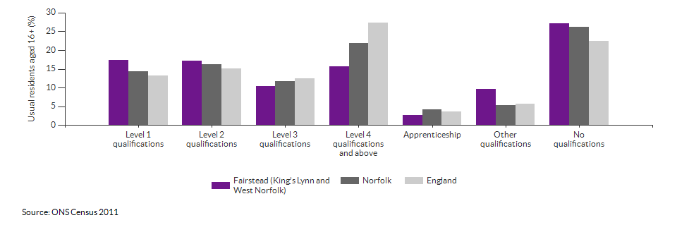 Highest level qualification achieved for Fairstead (King's Lynn and West Norfolk) for 2011