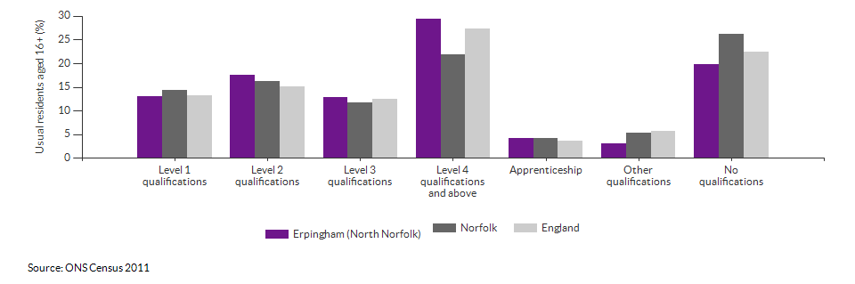 Highest level qualification achieved for Erpingham (North Norfolk) for 2011
