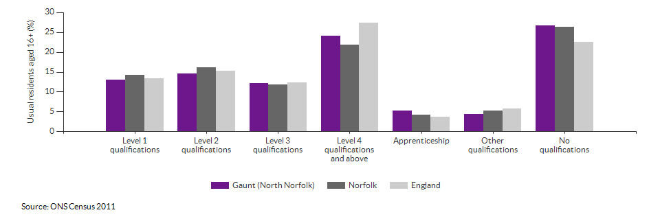 Highest level qualification achieved for Gaunt (North Norfolk) for 2011