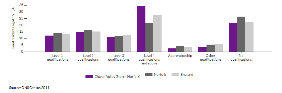 Highest level qualification achieved for Glaven Valley (North Norfolk) for 2011
