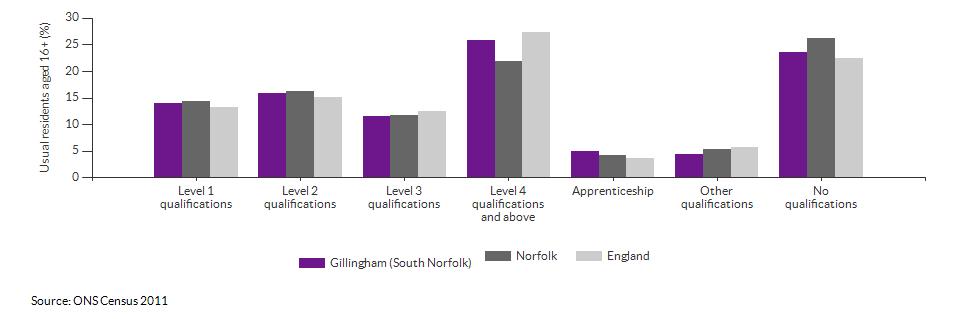 Highest level qualification achieved for Gillingham (South Norfolk) for 2011