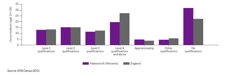 Highest level qualification achieved for Halesworth (Waveney) for 2011