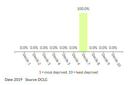 Proportion of LSOAs in Erpingham (North Norfolk) by IDACI Decile