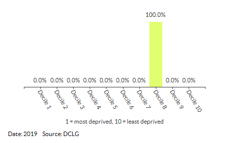 Proportion of LSOAs in Gaunt (North Norfolk) by IDACI Decile
