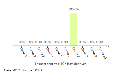 Proportion of LSOAs in Gillingham (South Norfolk) by IDACI Decile