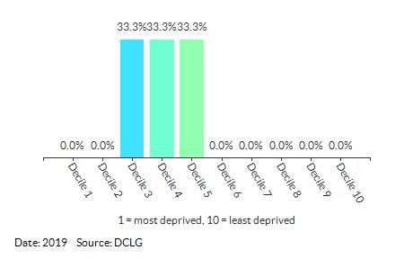 Proportion of LSOAs in Halesworth (Waveney) by IDACI Decile