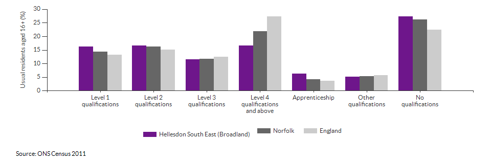 Highest level qualification achieved for Hellesdon South East (Broadland) for 2011