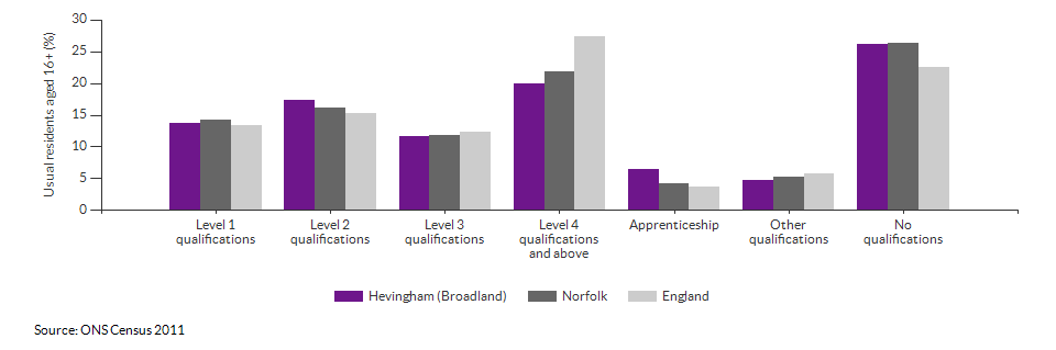 Highest level qualification achieved for Hevingham (Broadland) for 2011