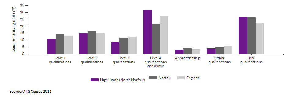 Highest level qualification achieved for High Heath (North Norfolk) for 2011