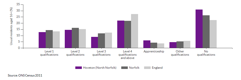 Highest level qualification achieved for Hoveton (North Norfolk) for 2011