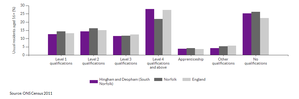 Highest level qualification achieved for Hingham and Deopham (South Norfolk) for 2011