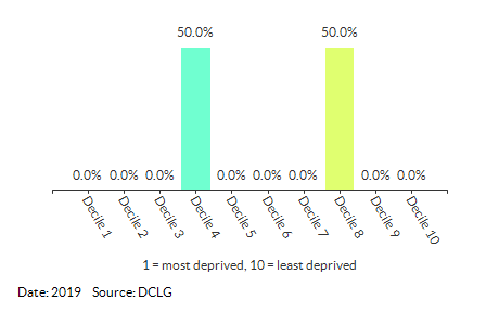 Proportion of LSOAs in Hingham and Deopham (South Norfolk) by IDACI Decile