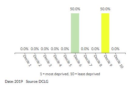 Proportion of LSOAs in Harling & Heathlands (Breckland) by IDACI Decile
