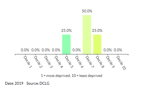Proportion of LSOAs in Mattishall (Breckland) by IDACI Decile