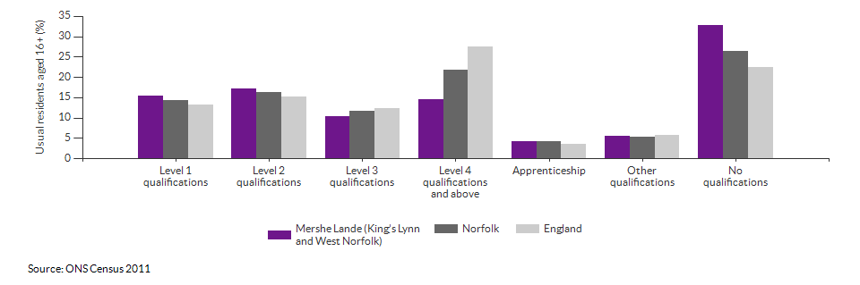 Highest level qualification achieved for Mershe Lande (King's Lynn and West Norfolk) for 2011
