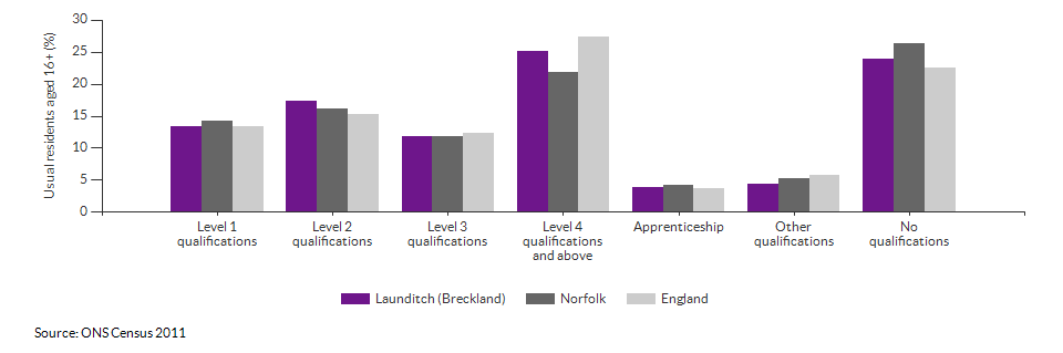 Highest level qualification achieved for Launditch (Breckland) for 2011