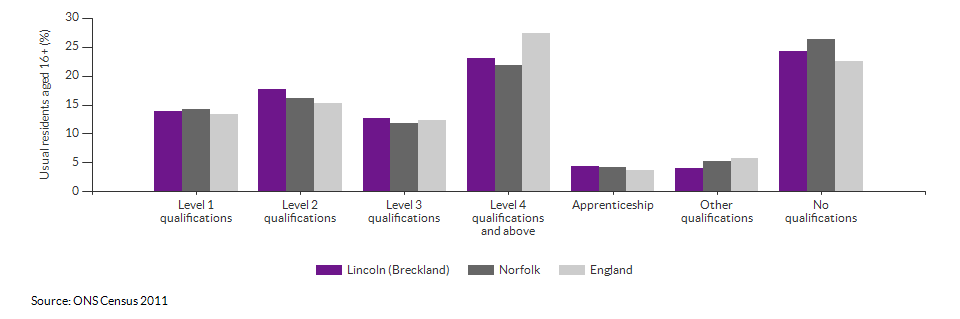 Highest level qualification achieved for Lincoln (Breckland) for 2011