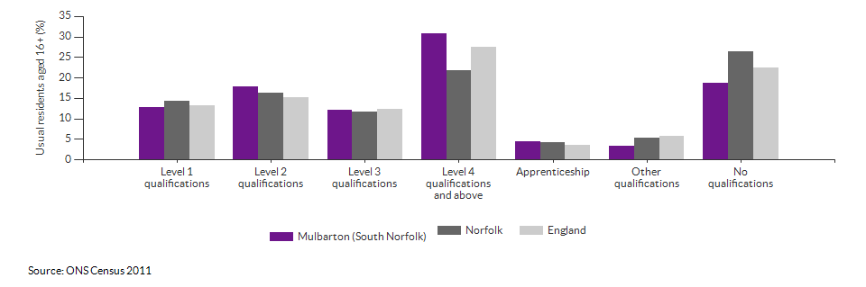 Highest level qualification achieved for Mulbarton (South Norfolk) for 2011