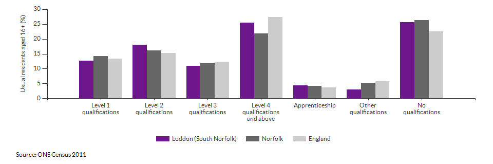 Highest level qualification achieved for Loddon (South Norfolk) for 2011