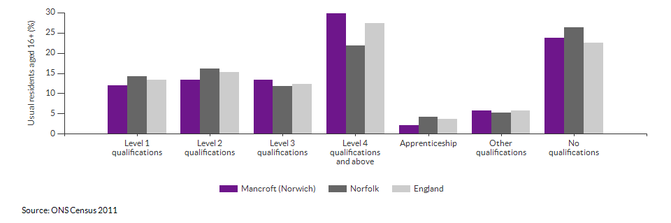 Highest level qualification achieved for Mancroft (Norwich) for 2011