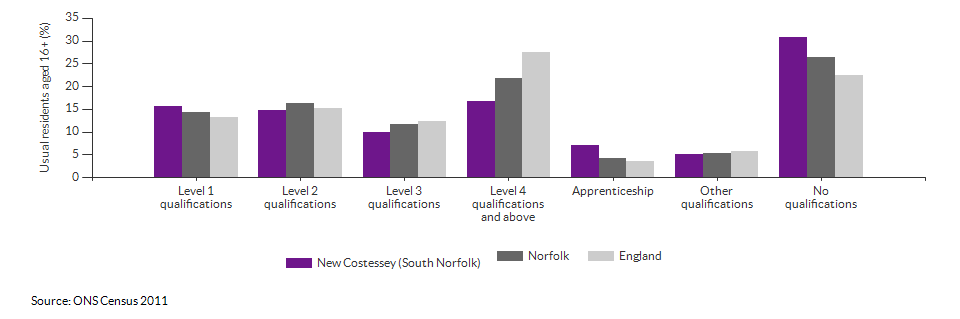 Highest level qualification achieved for New Costessey (South Norfolk) for 2011