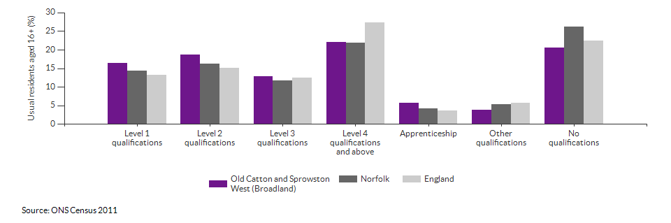 Highest level qualification achieved for Old Catton and Sprowston West (Broadland) for 2011